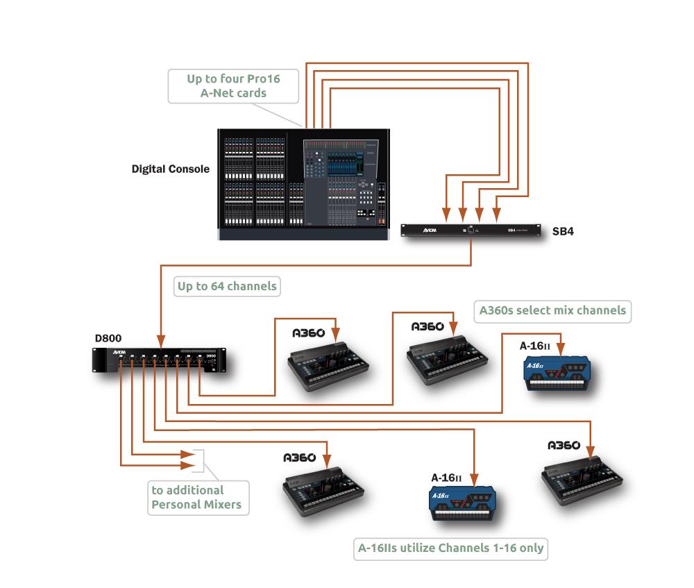 Aviom Applications Monitor Mixing