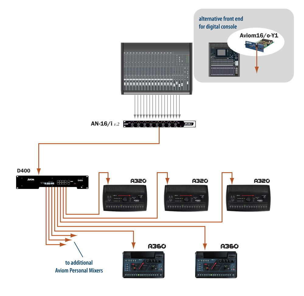 Aviom Products Monitor Mixing Getting Started Analog System And Controller Basic 16 Channel