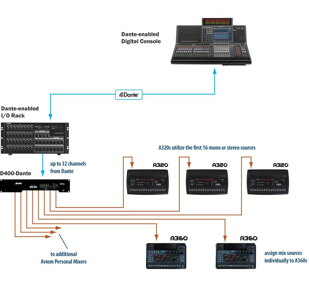 Aviom Products D400 Amp D400 Dante A Net Distributors