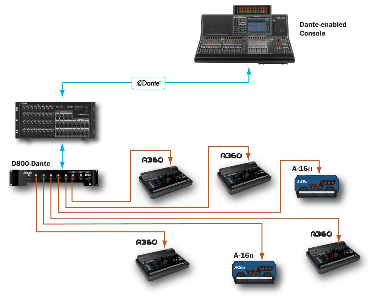 Aviom Products A360 Central