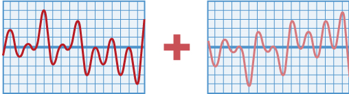 Adding a signal (LEFT) to an inverted copy of itself (RIGHT) results in a canceled signal, as positive peaks in the original signal correspond to an equally negative peak in the inverted signal (and vice versa).